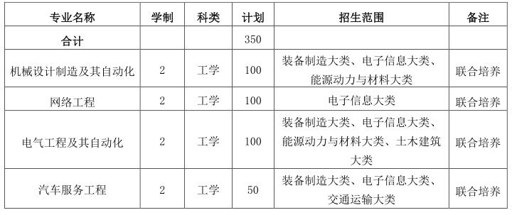 2021年皖西学院专升本招生简章